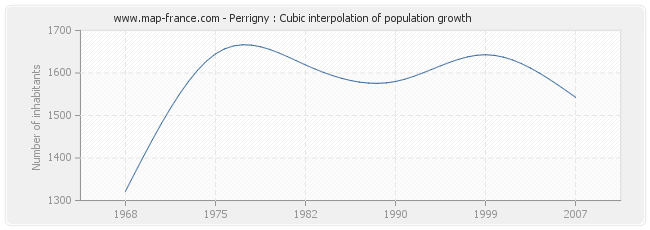 Perrigny : Cubic interpolation of population growth