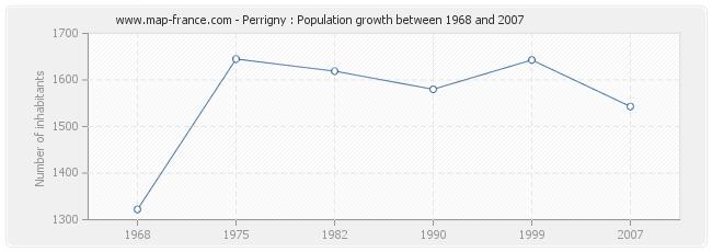 Population Perrigny
