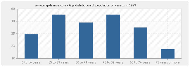 Age distribution of population of Peseux in 1999