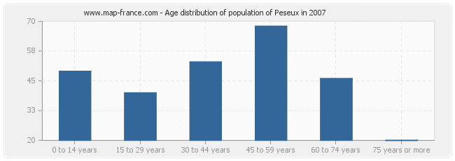 Age distribution of population of Peseux in 2007