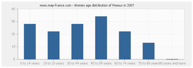 Women age distribution of Peseux in 2007