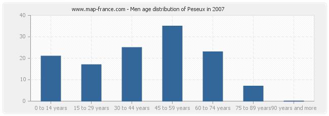 Men age distribution of Peseux in 2007