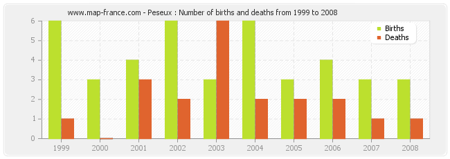 Peseux : Number of births and deaths from 1999 to 2008
