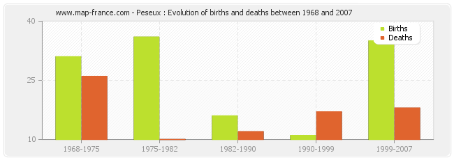 Peseux : Evolution of births and deaths between 1968 and 2007