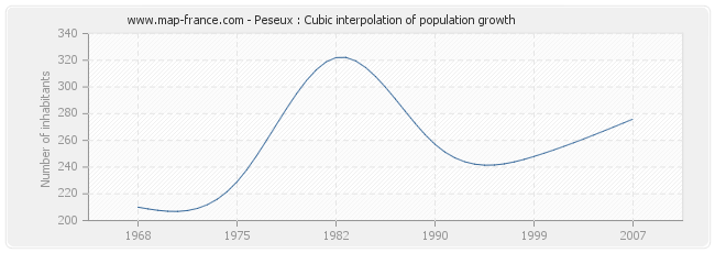 Peseux : Cubic interpolation of population growth