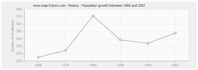 Population Peseux