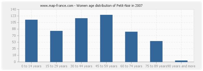 Women age distribution of Petit-Noir in 2007