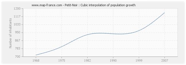 Petit-Noir : Cubic interpolation of population growth