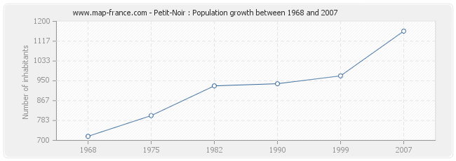 Population Petit-Noir