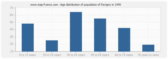 Age distribution of population of Revigny in 1999