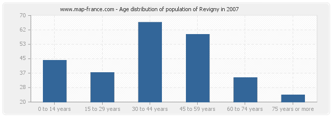 Age distribution of population of Revigny in 2007