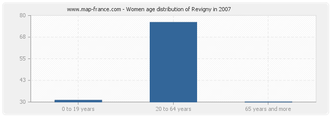 Women age distribution of Revigny in 2007