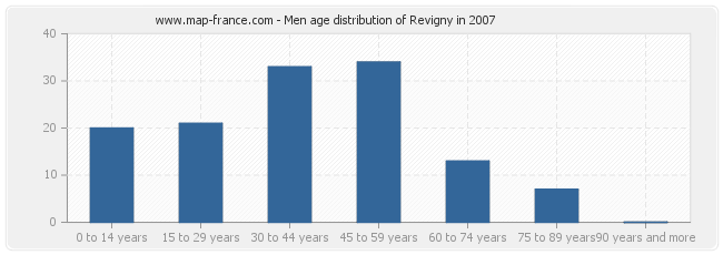 Men age distribution of Revigny in 2007