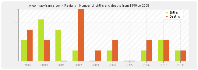 Revigny : Number of births and deaths from 1999 to 2008