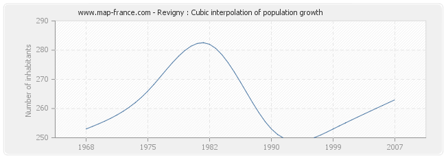 Revigny : Cubic interpolation of population growth