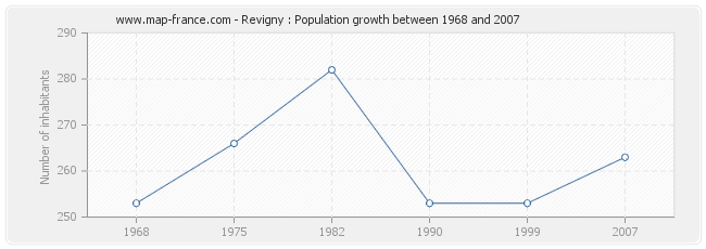 Population Revigny