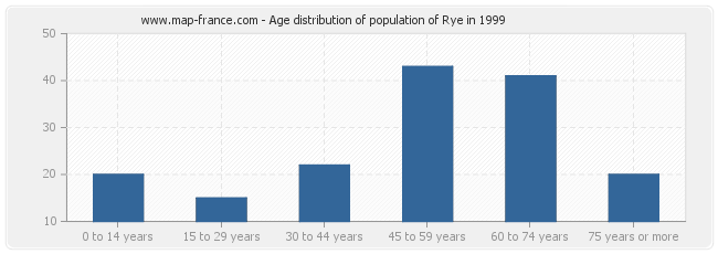 Age distribution of population of Rye in 1999