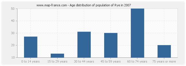 Age distribution of population of Rye in 2007