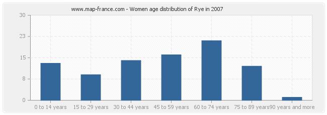 Women age distribution of Rye in 2007