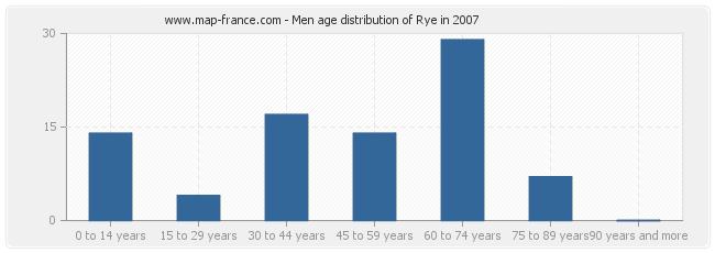 Men age distribution of Rye in 2007