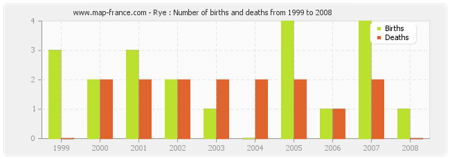 Rye : Number of births and deaths from 1999 to 2008