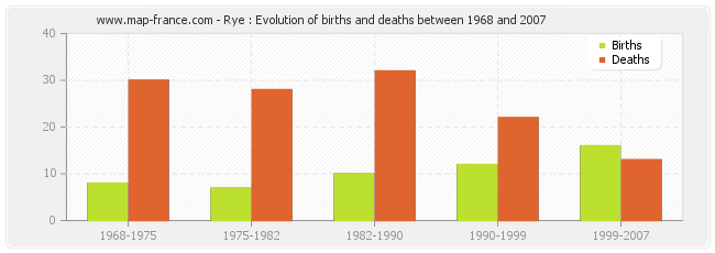 Rye : Evolution of births and deaths between 1968 and 2007