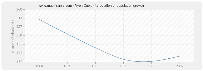 Rye : Cubic interpolation of population growth