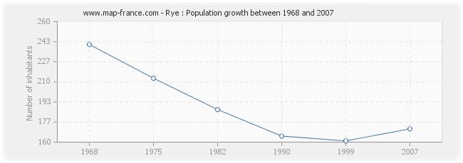 Population Rye