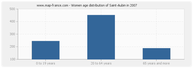 Women age distribution of Saint-Aubin in 2007
