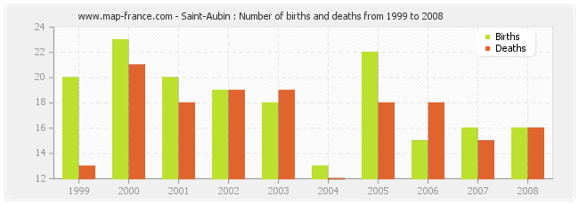 Saint-Aubin : Number of births and deaths from 1999 to 2008