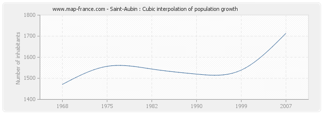 Saint-Aubin : Cubic interpolation of population growth