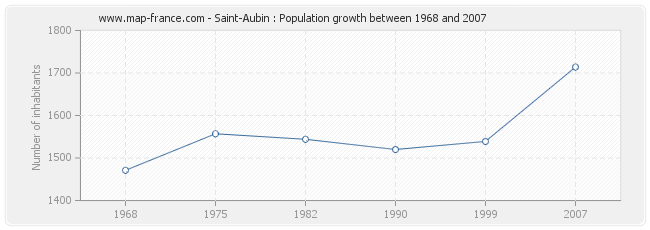 Population Saint-Aubin