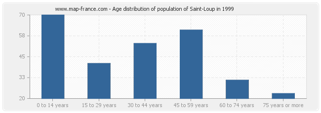 Age distribution of population of Saint-Loup in 1999