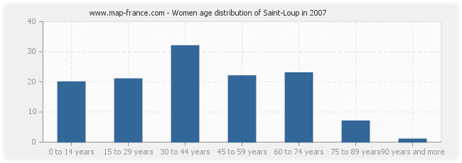 Women age distribution of Saint-Loup in 2007