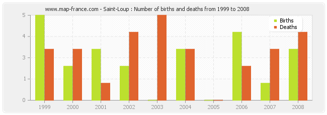 Saint-Loup : Number of births and deaths from 1999 to 2008