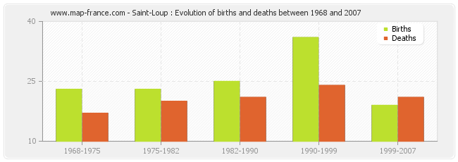 Saint-Loup : Evolution of births and deaths between 1968 and 2007