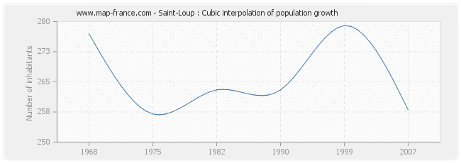 Saint-Loup : Cubic interpolation of population growth
