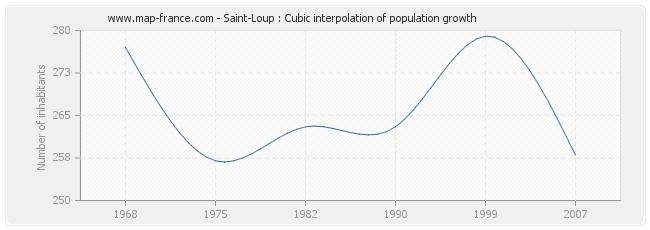 Saint-Loup : Cubic interpolation of population growth