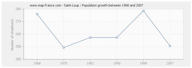Population Saint-Loup