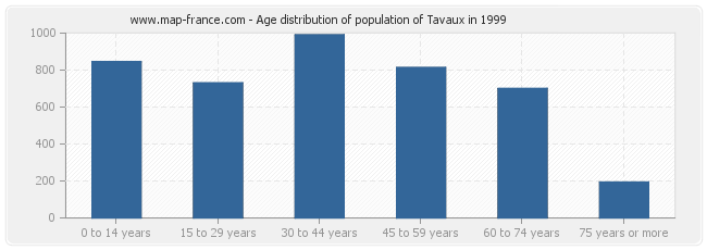 Age distribution of population of Tavaux in 1999