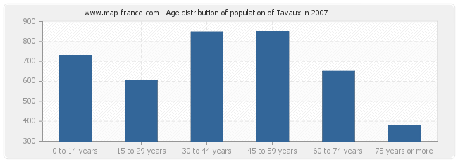 Age distribution of population of Tavaux in 2007