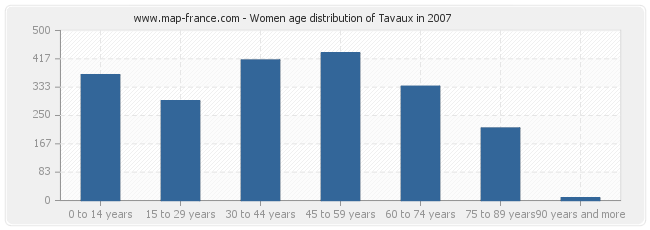 Women age distribution of Tavaux in 2007