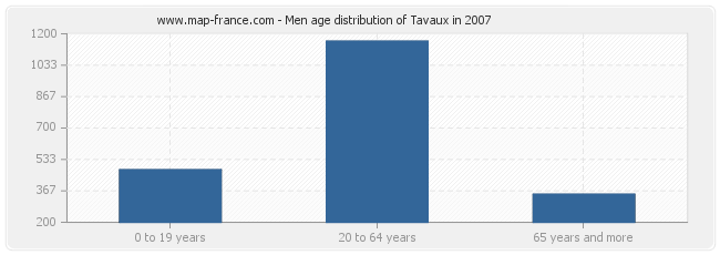Men age distribution of Tavaux in 2007