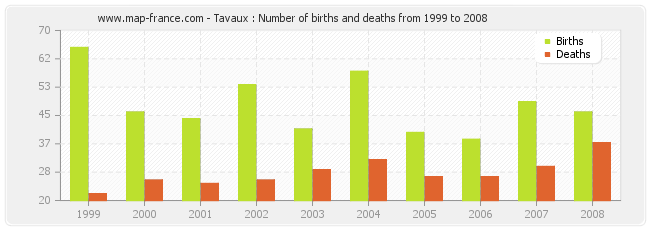 Tavaux : Number of births and deaths from 1999 to 2008