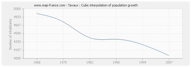 Tavaux : Cubic interpolation of population growth