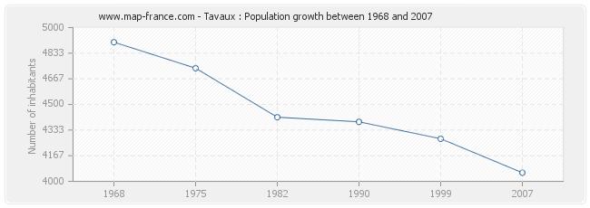 Population Tavaux