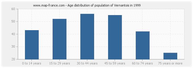 Age distribution of population of Vernantois in 1999