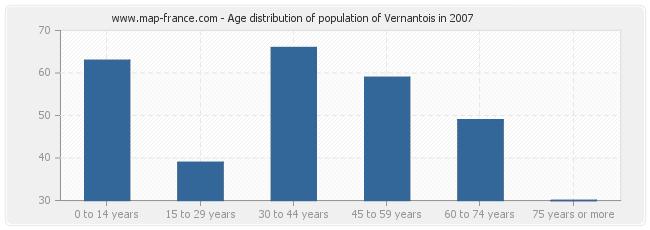 Age distribution of population of Vernantois in 2007