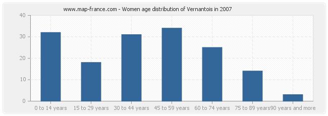 Women age distribution of Vernantois in 2007