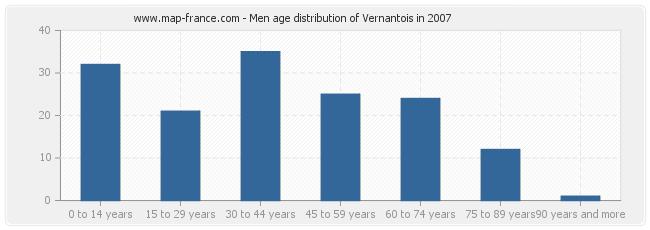 Men age distribution of Vernantois in 2007